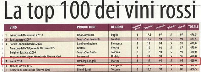イタリアワイン・ランキング