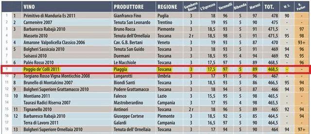 ピアッジャ ポッジョ デ コッリ イタリア赤ワインランキング6位タイ
